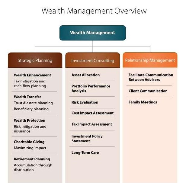 WealthManagementOverview23.jpg