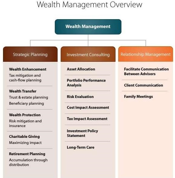 WealthManagementOverview.jpg