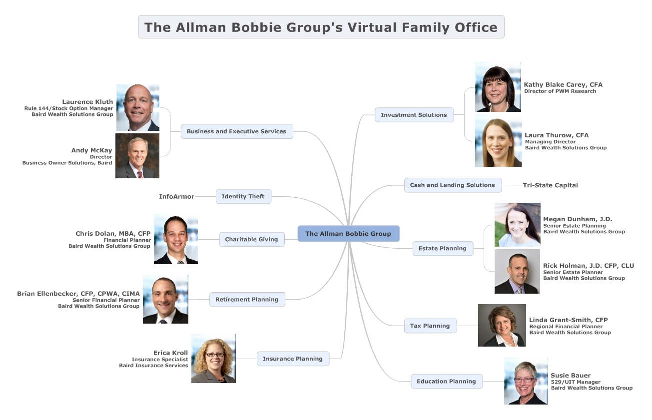ABG Virtual Family Office.jpg