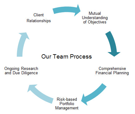 Our Team Process.png