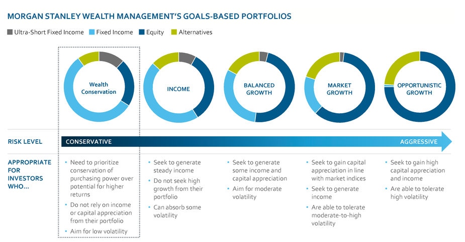 Morgan_stanley_wealth_management_McKelvy_group_goal_based_portfolios.png