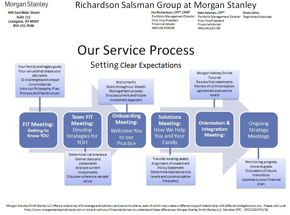 Our Services Timeline.JPG