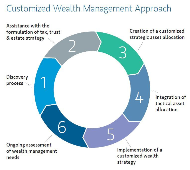 The flury williams wealth management group baltimore md morgan stanley - Qualified family office professional ...