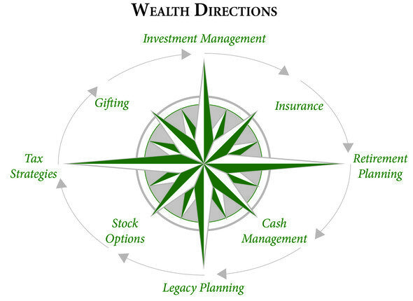 Private_Wealth_Partners_compass 081415.jpg