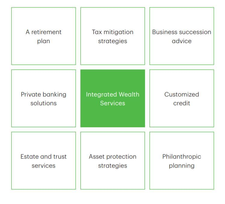 Integrated Wealth Services Chart.jpg