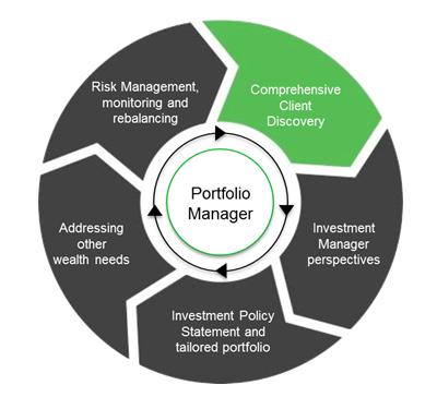 portfolio managers methodically search - 400×364