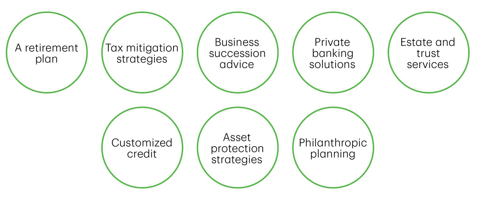 5. Integrated Wealth Services Circles_WGraphic.jpg