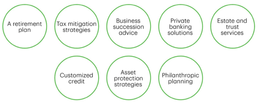 4 - wealth services - green circle infographic.png
